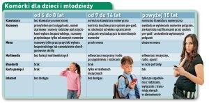 komórki dla dzieci