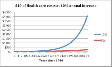 Chart of health care cost increase