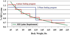 Figure 2. Phase feeding of pigs