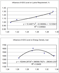 Figure 2. Regression Analysis for Lysine and Energy Density on Average Daily Gain.