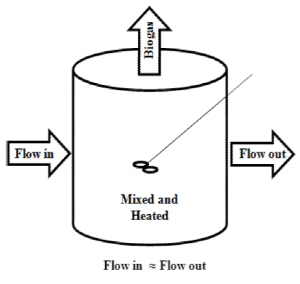 Figure 2. Schematic of a Simple, Complete Mixed Digester [2].