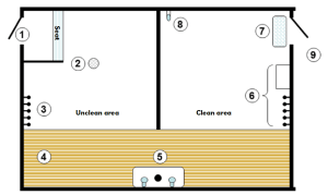 Figure 4. Danish entry method for a non-shower farm. 1. Only entrance to facility and footwear is removed; 2. Floor drain; 3. Street clothes are removed; 4. Wooden-grate passage is only entered in stocking feet; 5. Hands are washed and disinfected; 6. Protective clothing and boots; 7. Use footbath before entering unit; 8. Water-tap with hose; 9. Pig facility (adapted from Moore, 1992)