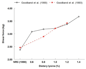 Figure 2. The effect of dietary lysine level on Warner-Bratzler shear force (kg) values [43, 44]. In both experiments, there was a linear (P < 0.05) increase in shear force values with increasing dietary lysine levels.