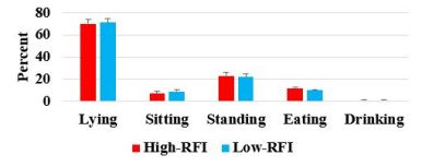 Figure 2. Sickness behaviors in RFI gilts.