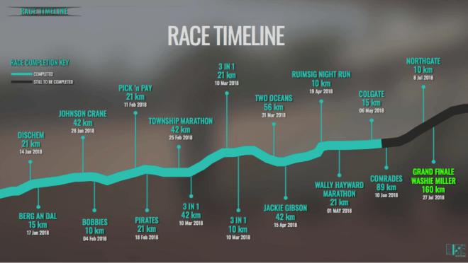 Zanele's Rise18 Roadmap