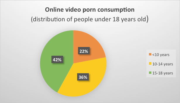 REPORT: One in 10 Visitors to Porn Sites are Under 10 Years Old
