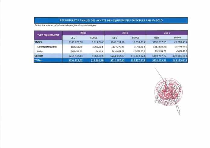 Constat dhuissier effectué selon les règles de lart Page37 1 - En mars 2009, RANARISON Tsilavo envoie les trois premiers virements de CONNECTIC à EMERGENT pour payer les deux factures de produits CISCO destinés à CONNECTIC. Il a lui même établi les 3 factures EMERGENT lors du passage à la douane française
