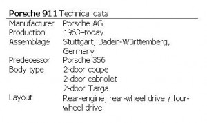 Porsche 911 Technical data