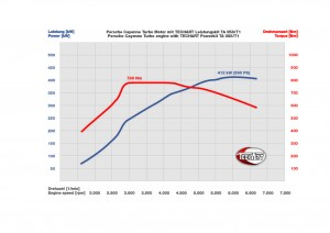 2011 Techart Magnum Porsche Cayenne leistungsdiagramm