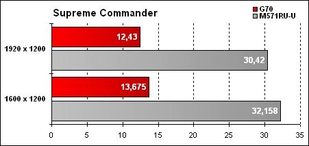 Asus G70 Résultat Supreme Commander