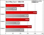 OCZ-Arima W840DI - Devil May Cry 4  - 1280x720