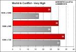 OCZ-Arima W840DI - World In Conflict - Very High