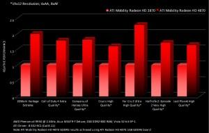 Benchmarks ATI Mobility Radeon HD 4850 vs Mobility Radeon HD 3870