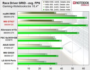 MSI GT627 sous Rade Driver GRID
