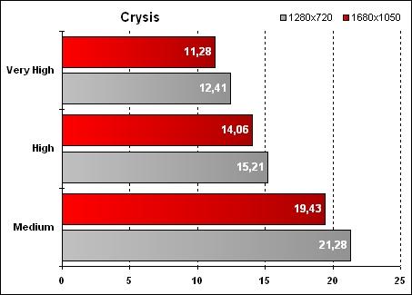 Fujitsu Siemens Amilo Sa 3650 - Crysis