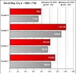 Overclocking ATI Mobility Radeon HD 4850 - Devil May Cry 4 - 1280x720