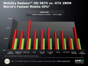 Résultats Mobility Radeon HD 5870 vs GeForce GTX 280M
