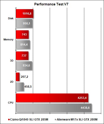 Cizmo Qi1840 - Performance Test V7