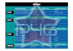 Roadmap Clevo GeForce 400M