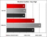 Medion ERAZER X6811 - World In Conflict Very High
