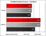 Medion ERAZER X6811 - TrackMania Nations Forever Très Elevé