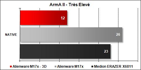 Alienware M17x - ArmA II Très Elevé