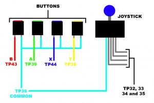 """Un appui sur un des côtés du stick est équivalent à un appui sur un bouton classique. Cependant les 4 """"boutons"""" (pour les 4 directions) ont une masse commune, ici en bleu clair."""