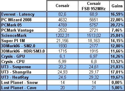 Gains Corsair
