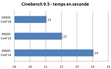 Cinebench 9.5 - Temps