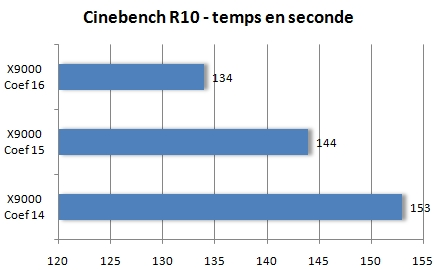 Cinebench R10 - Temps
