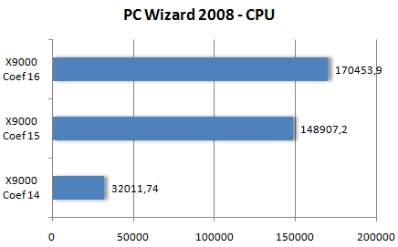 PC Wizard 2008