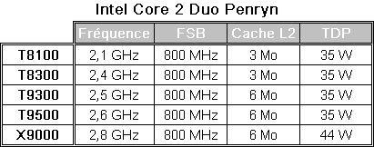 Gamme Intel Penryn