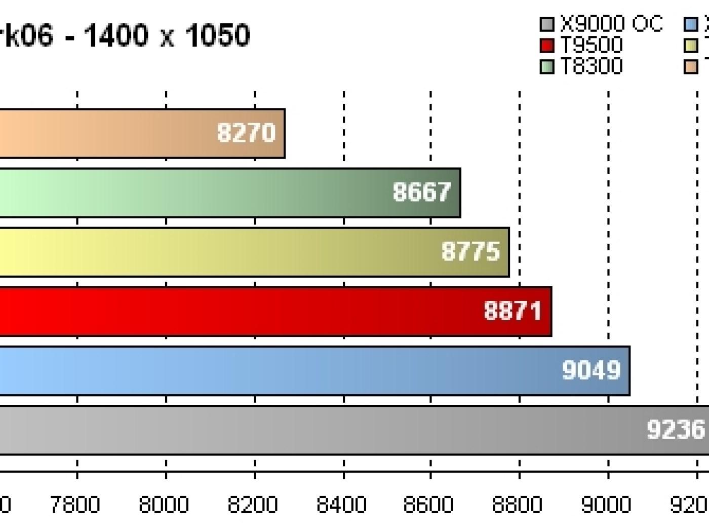 GeForce 8800M GTX - Résultats 3DMark06 Score - 1400 x 1050