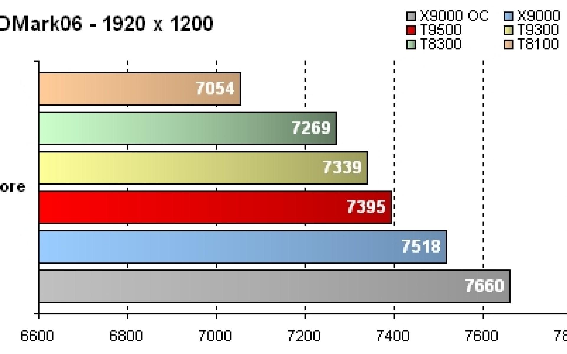 GeForce 8800M GTX - Résultats 3DMark06 Score - 1920 x 1200