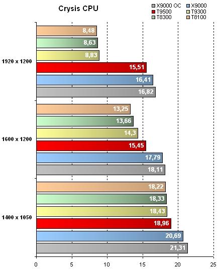 GeForce 8800M GTX - Résultats CPU sous Crysis