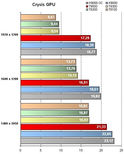 GeForce 8800M GTX - Résultats GPU sous Crysis