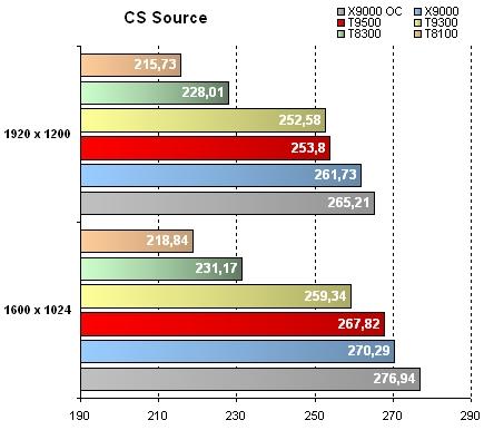 Geforce 8800M GTX - Résultats CS Source