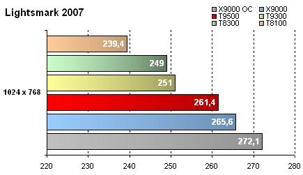 GeForce 8800M GTX - Résultats Lightsmark 2007
