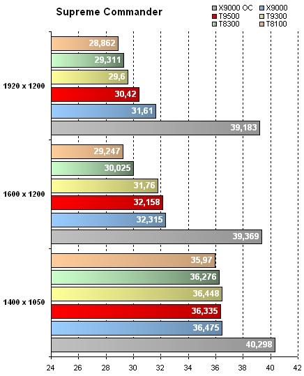 Geforce 8800M GTX - Résultats Supreme Commander