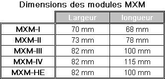 Modules MXM