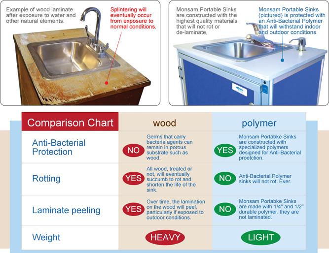 why choose monsam monsam portable sinks