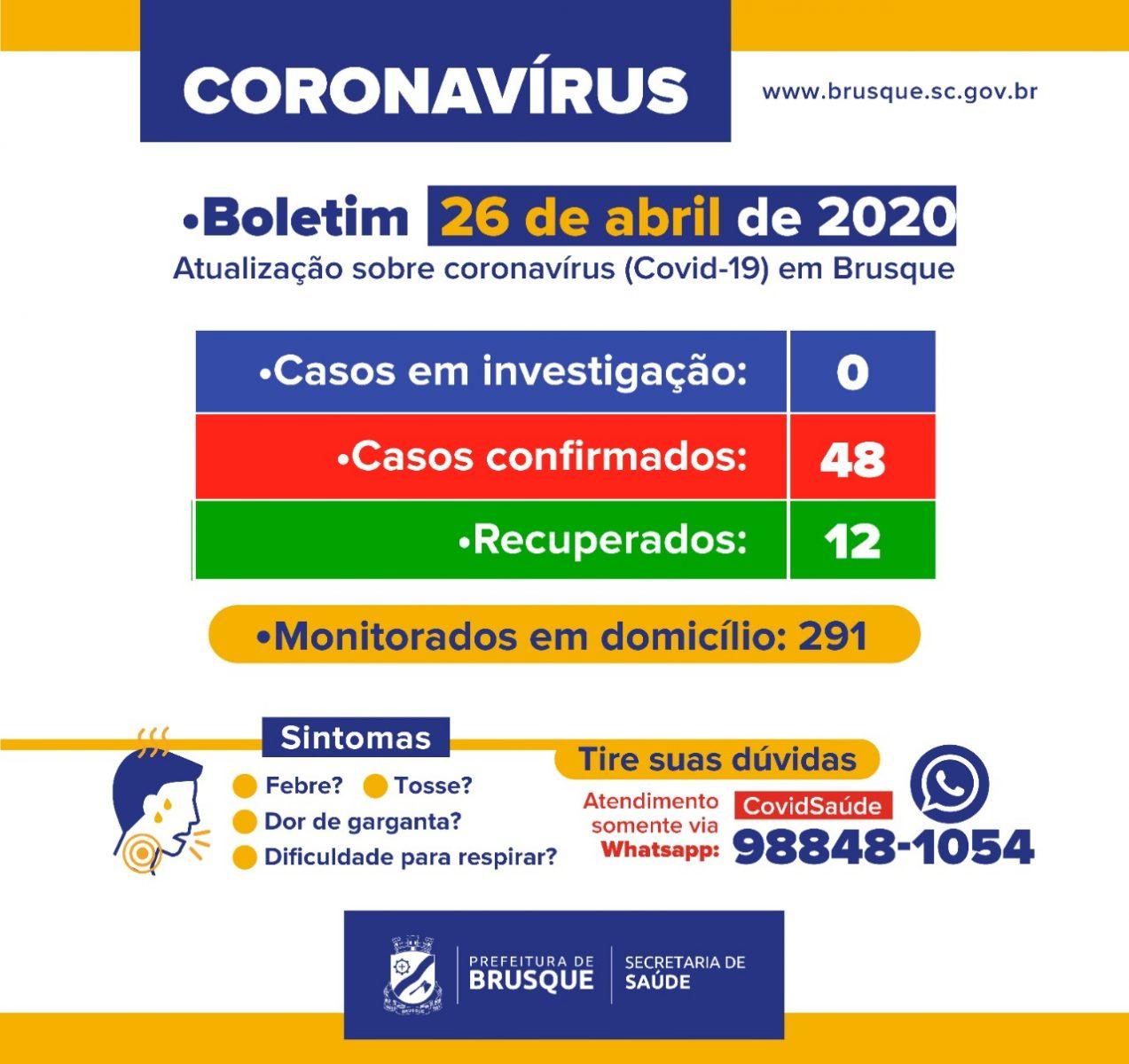 48 casos confirmados de coronavírus em Brusque