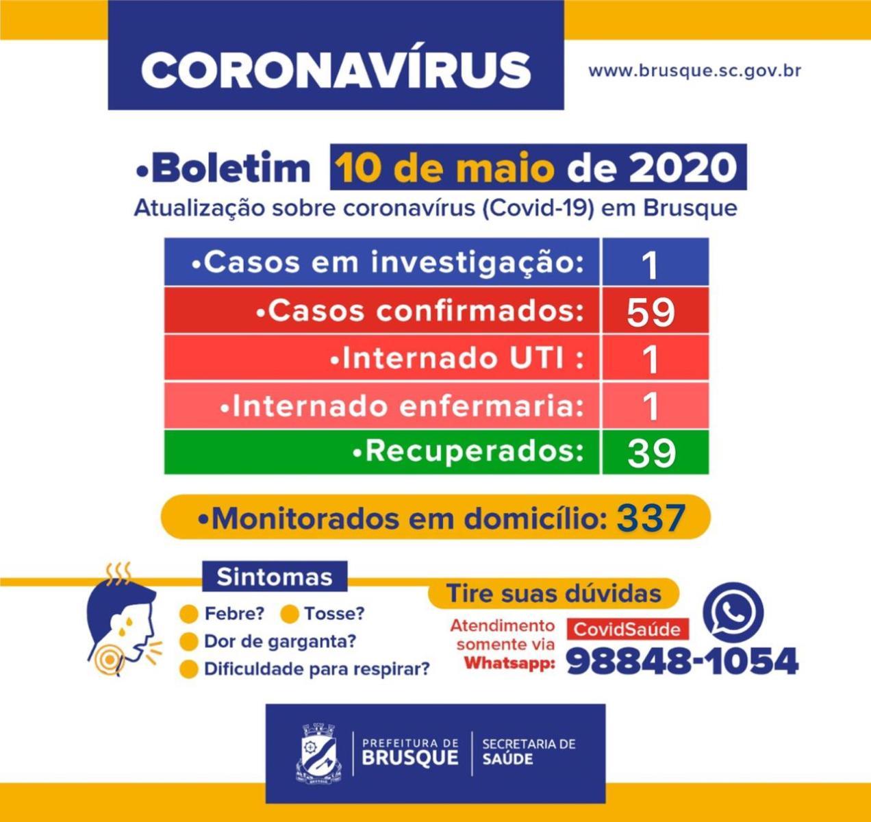 Brusque contabiliza 59 casos confirmados do COVID-19