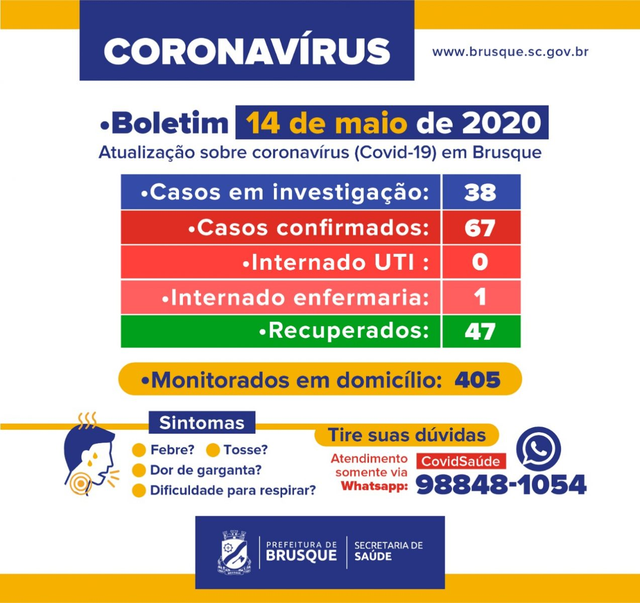 Brusque continua com 67 casos do novo coronavírus
