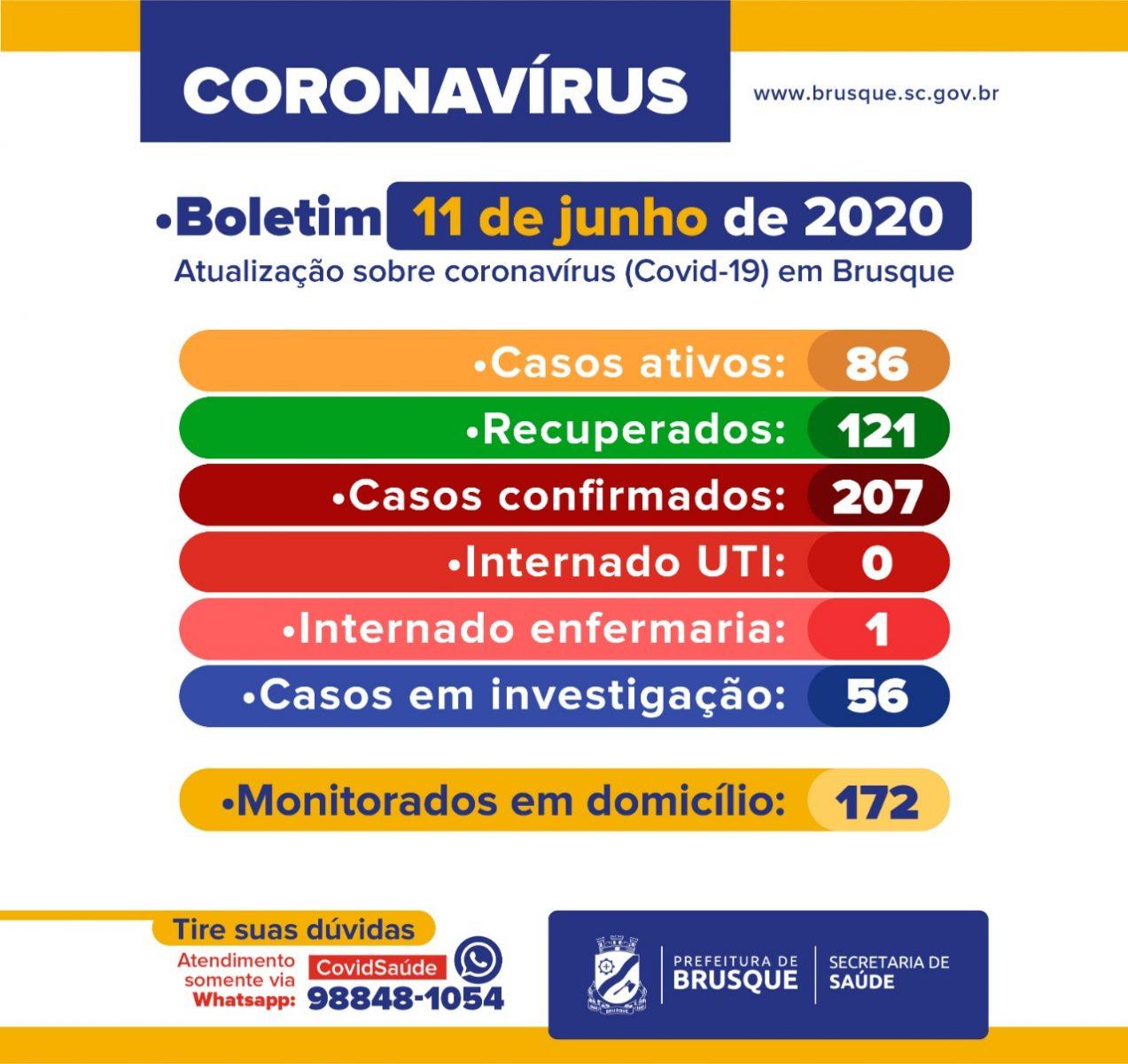 Boletim Epidemiológico Covid-19: 121 curados, 86 casos ativos