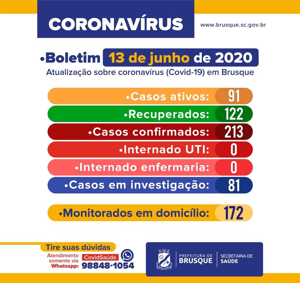 Covid-19: Boletim Epidemiológico deste sábado (13). Três novos casos de coronavírus