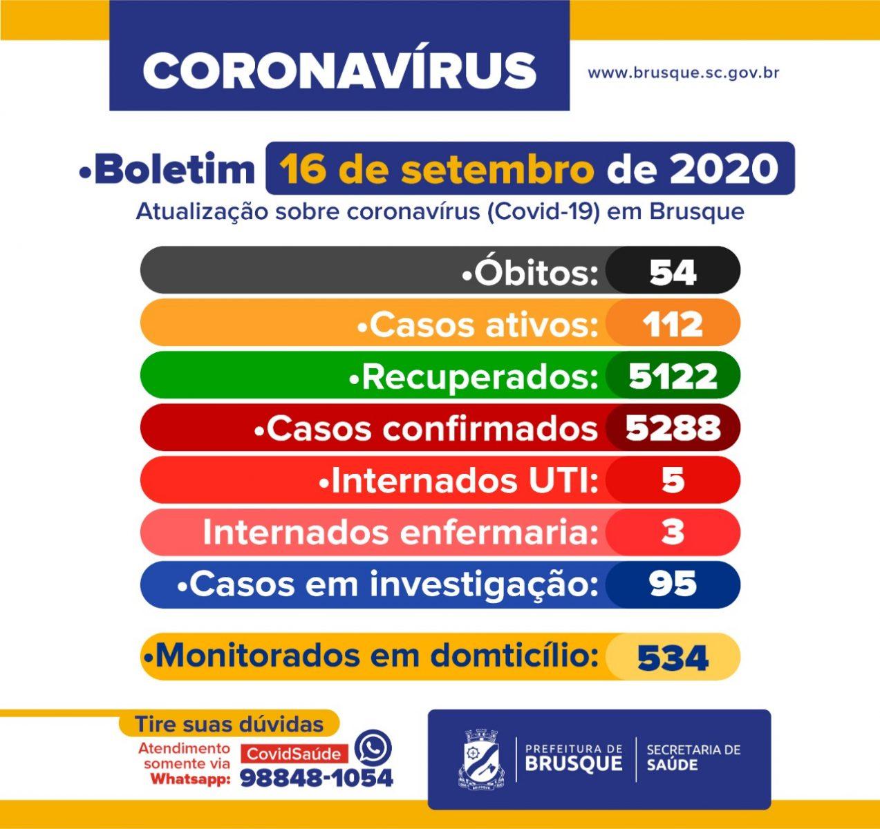 COVID-19: Boletim epidemiológico desta quarta-feira, 16 de setembro
