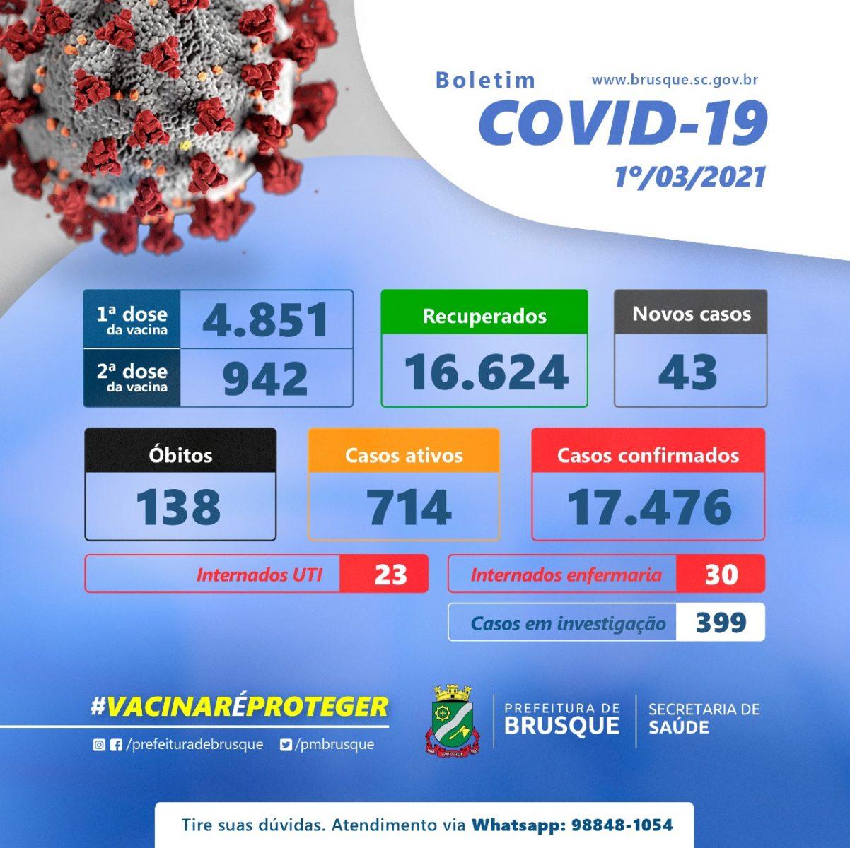 Covid-19: Confira o boletim epidemiológico desta segunda-feria (01)