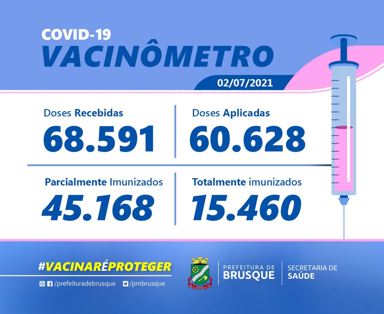Covid-19: Confira o boletim de Vacinação desta sexta-feira (02)