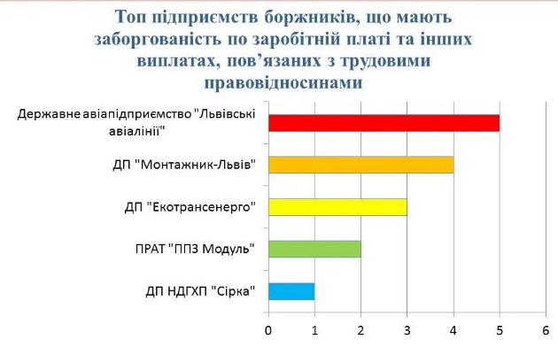 ТОП найбільших підприємств-боржників по зарплаті на Львівщині